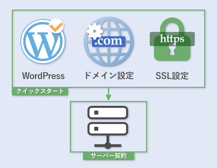 WordPressのクイックスタート