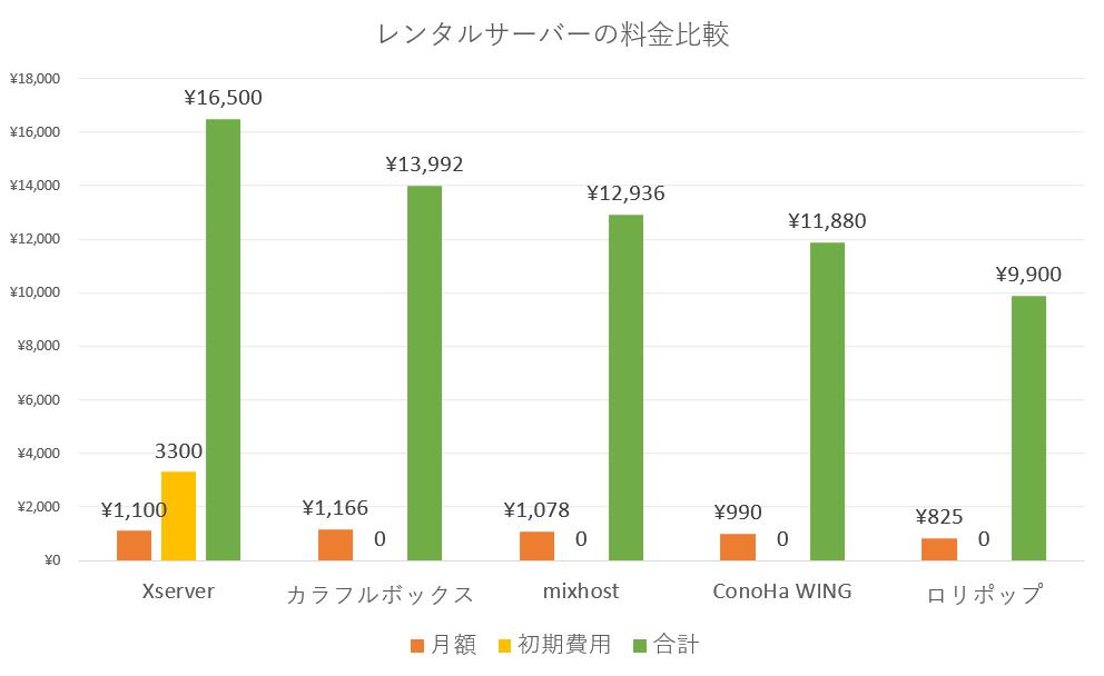 レンタルサーバーの料金比較