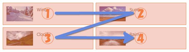 Grid Layoutは横方向に記事を並べられる