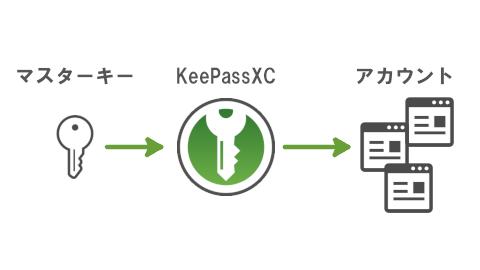 マスターパスワードを1つですべてのサイト・サービスにアクセスできる