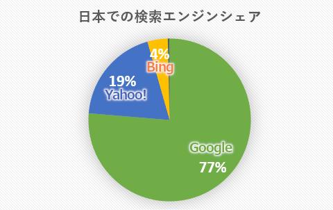 日本での検索エンジンシェア