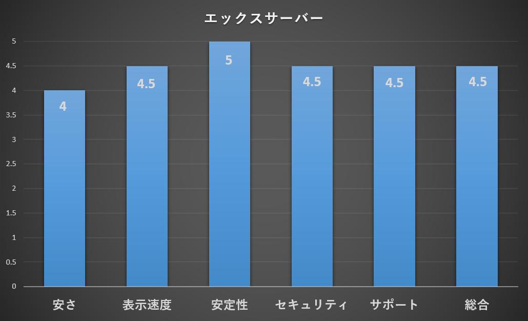 エックスサーバーの評価グラフ