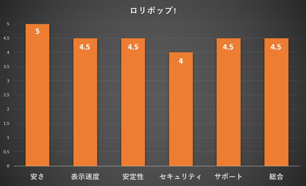 ロリポップの評価グラフ