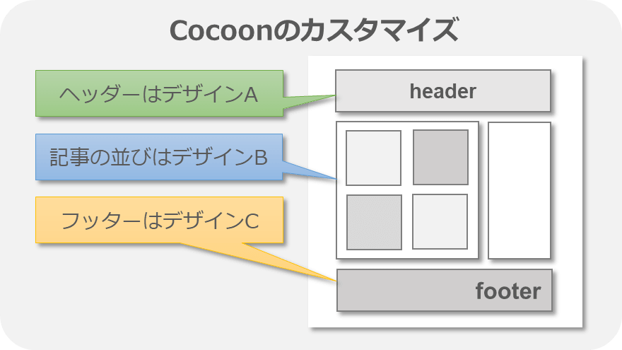Cocoon:カスタマイズ