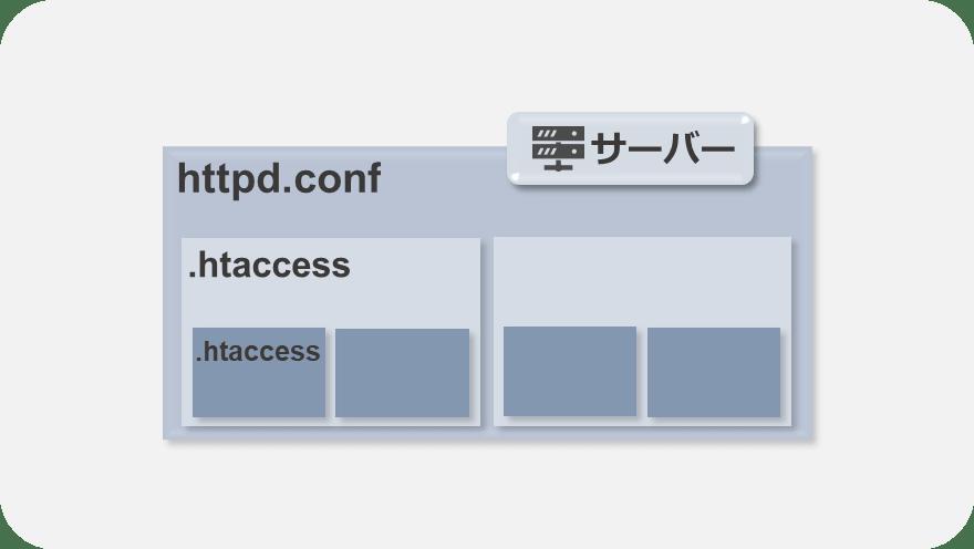 htaccessの有効範囲は .htaccessを設置したディレクトリ以下の階層すべて